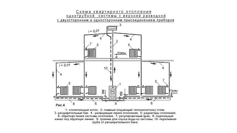 двухтрубные и однотрубныесистемы отопления