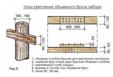 Вариант крепленияобшивного брусадеревянного забора из штакета