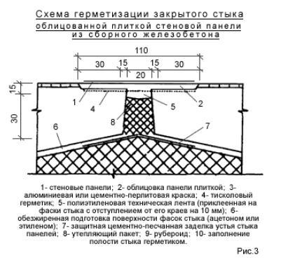 Схемагерметизации закрытого стыка