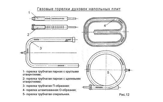 Устройство газовой плиты схема и строение составных частей Как устроена горелка Принцип работы духовки