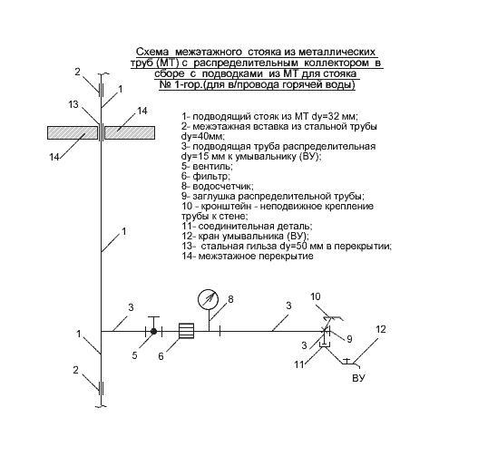 Схема устройства водопровода горячей воды