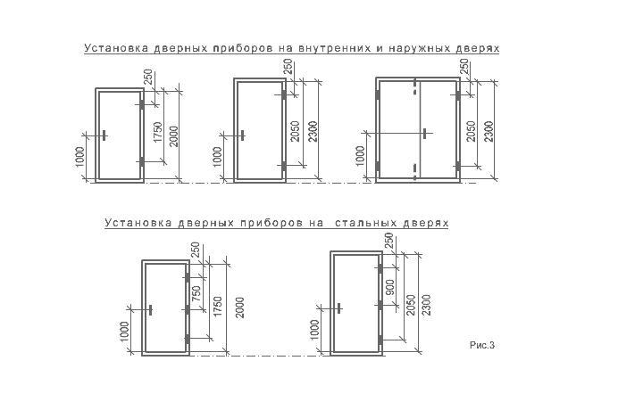Варианты установки дверных приборов