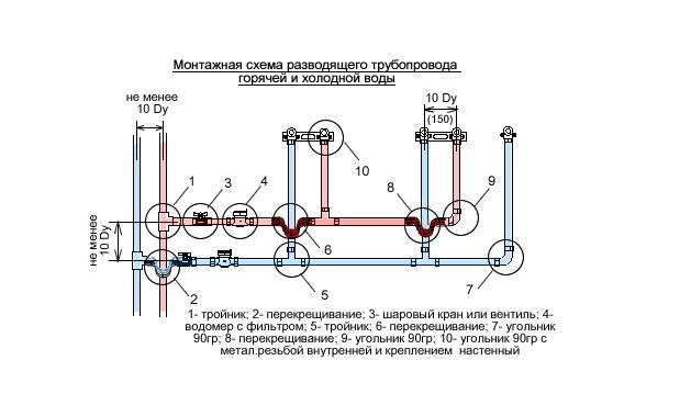 Монтаж водопровода из металлопластиковых труб и арматуры