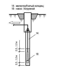 Длина рабочей частифильтра для погружного насоса
