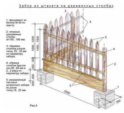 деревянного забора из штакетной доски