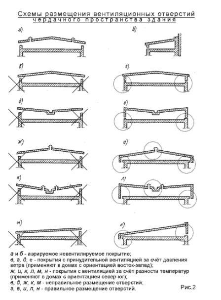 Схемы размещения вентиляционных отверстий