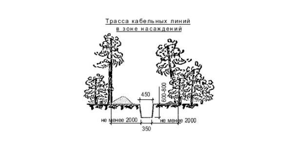 Трасса подземной кабельной линии в лесопарковой зоне.