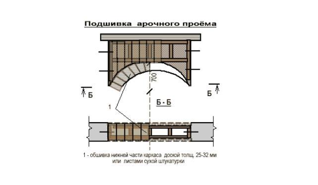 обшивка арки