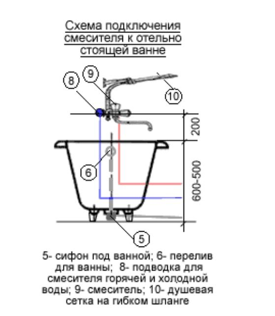Подключение отдельно стоящей ванны к смесителю горячей и холодной воды