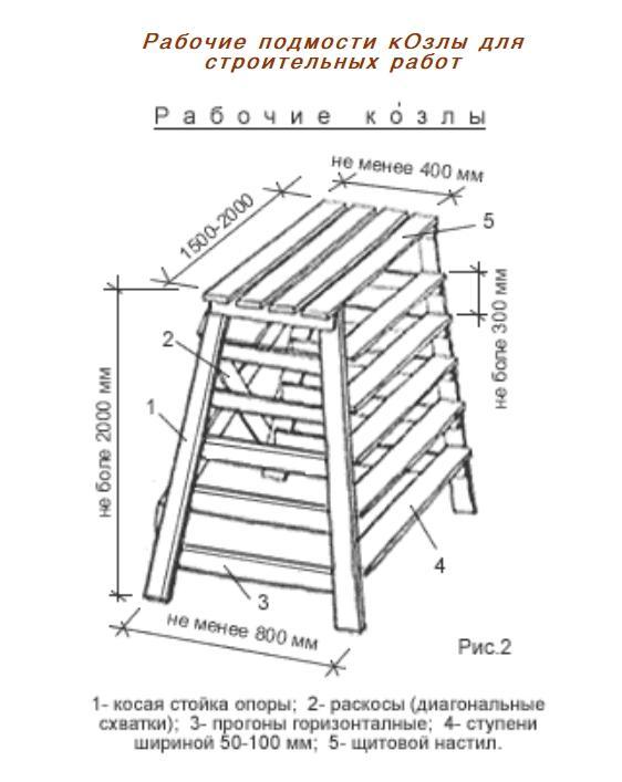 козлы строительные своими руками деревянные