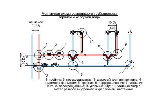 Соединение узлов трубопровода