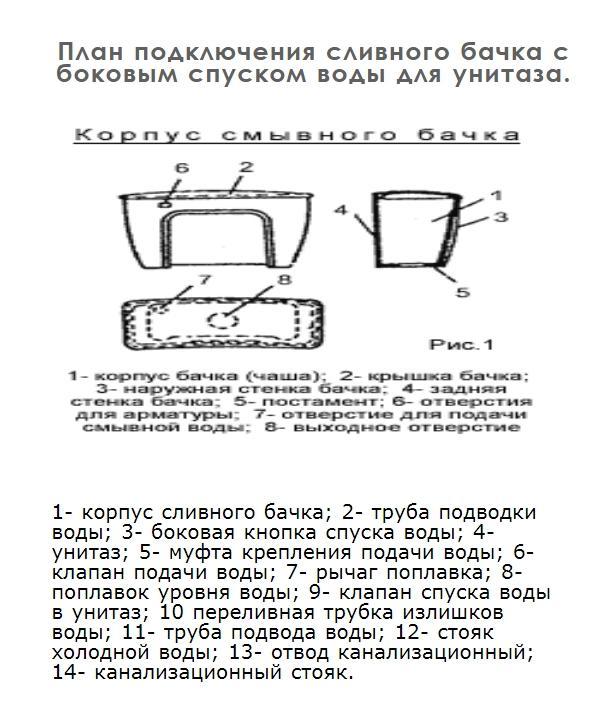 План подключения сливного бачка с боковым спуском воды для унитаза.