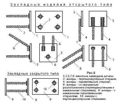 Закладные детали открытого и закрытого типа для железобетонных изделий