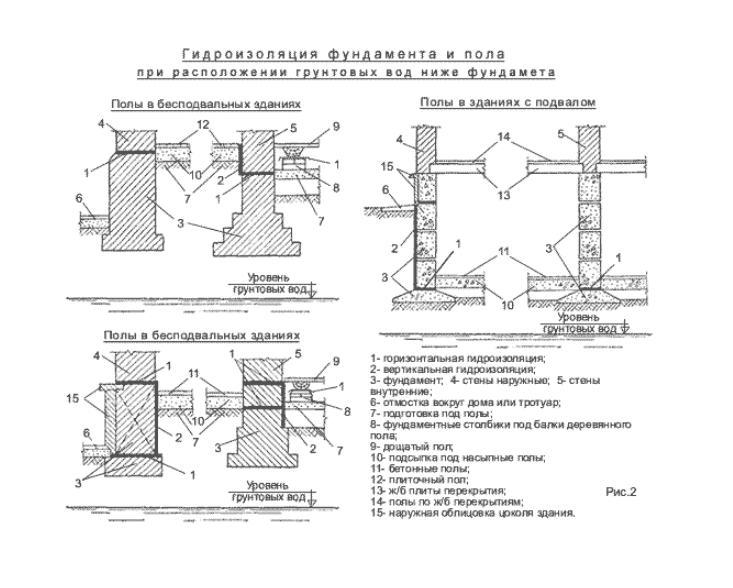 гидроизоляциифундамента и пола