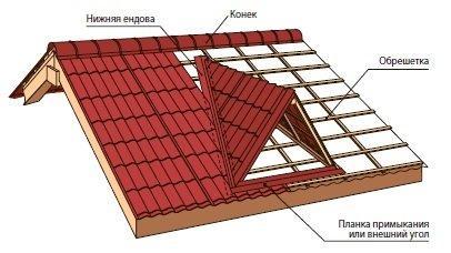 Вариант расположения слуховых окон на скатной крыше.