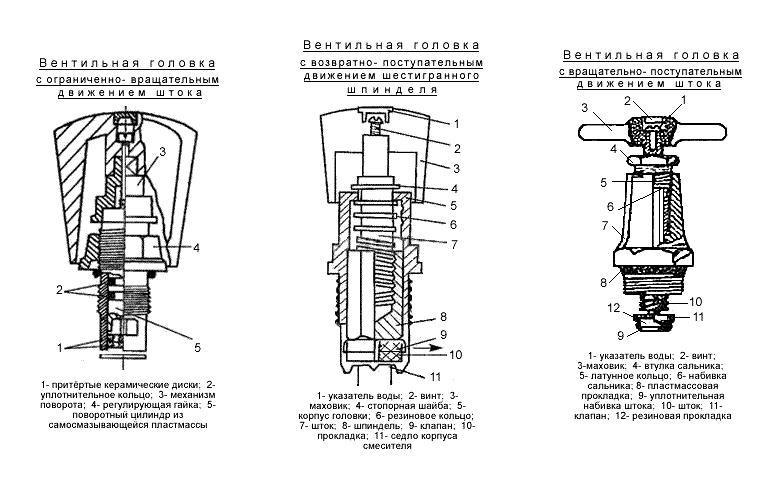 Вентильная головка с ограниченно вращательным движением штока и керамическим затвором