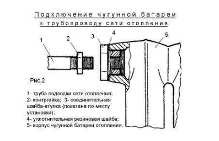 Узел подклюсения чугунной батареи отопления