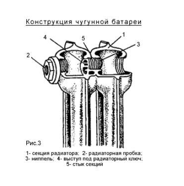 Конструкция чугунной батареи в сборе