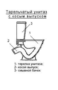 Крепление к полу унитаза с косым выпуском
