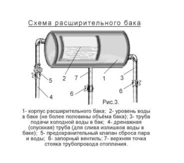 Схема обвязки расширительного бака в трубопроводе отопления