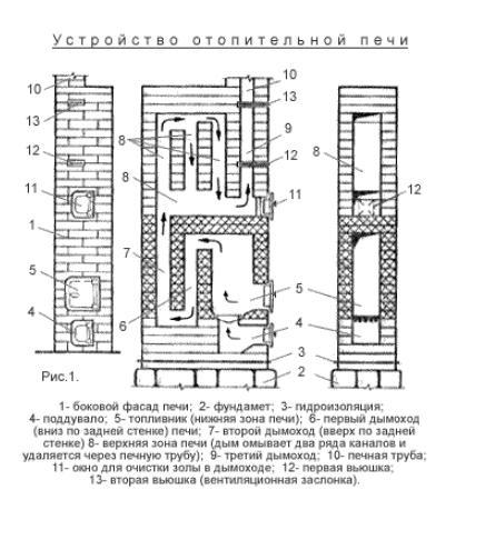 Схема устройства отопительной печи