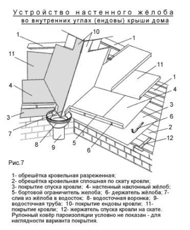 Схема устройстванастенного жёлоба во внутренних углах дом