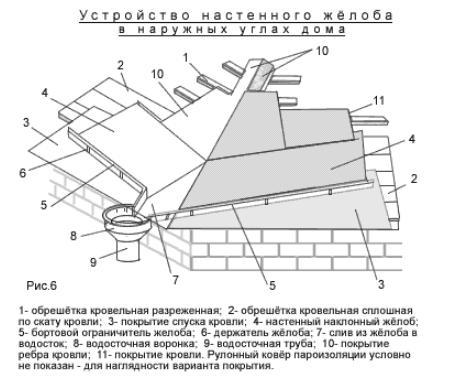 Схема устройства настенного жёлоба в наружных углах дома