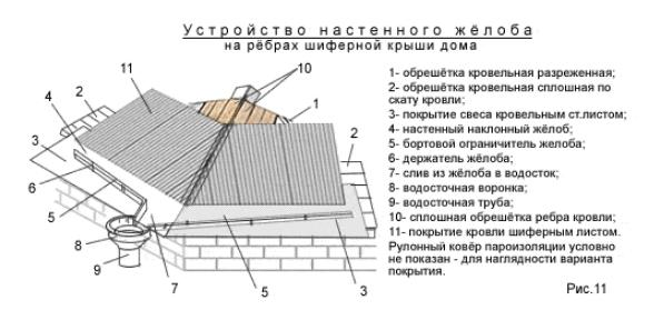 Устройство покрытия рёбер крыши для кровли