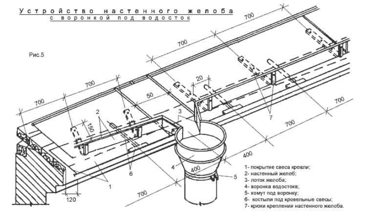 Вариант устройства настенного желоба с воронкой под водосток