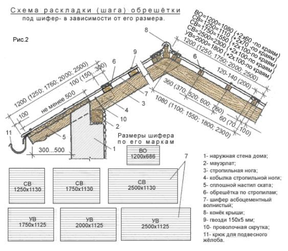 Схема раскладки (шага) обрешётки под шифер