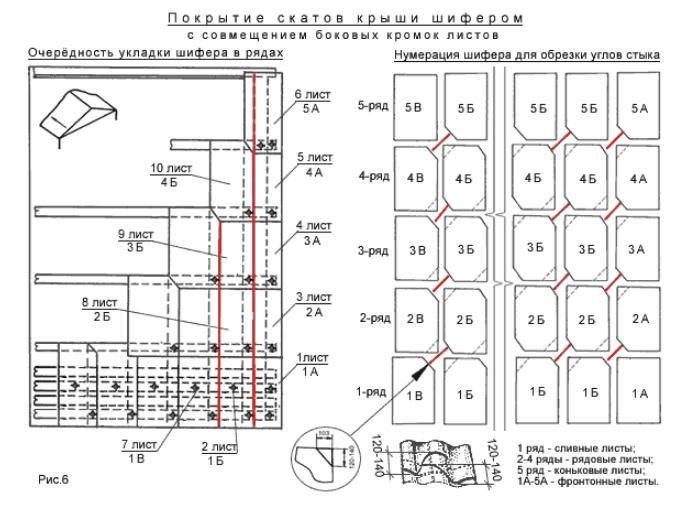 Схема укладкиволнистого шиферабез смещенияпродольных кромокс обрезкой углов