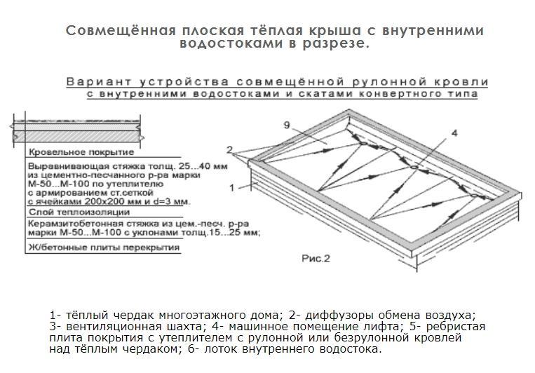 Совмещённая плоская тёплая крыша с внутренними водостоками в разрезе.