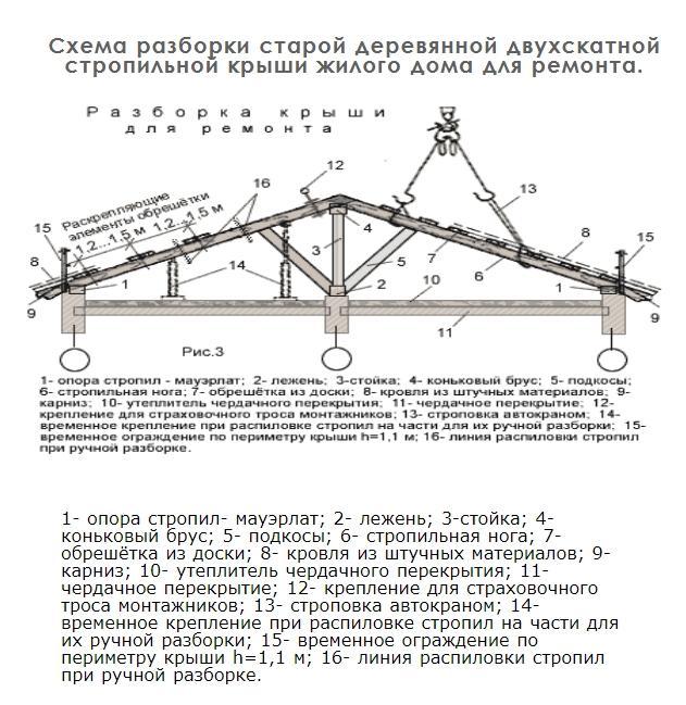 Схема разборки старой деревянной двухскатной стропильной крыши