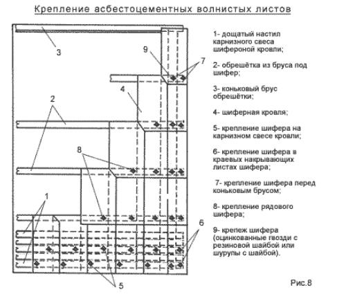 Схема расстановки креплений шиферных листов на кровельной обрешётке