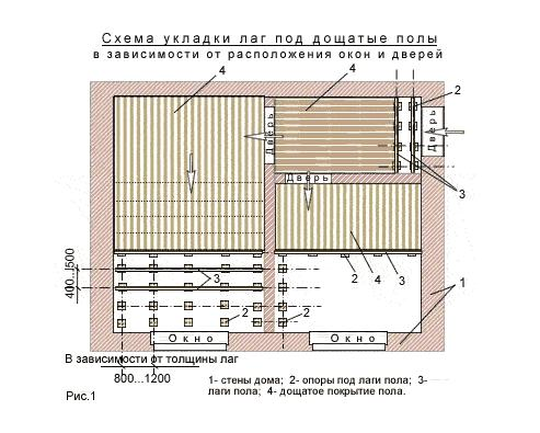 Схема укладки лаг под дощатые полы поперёк