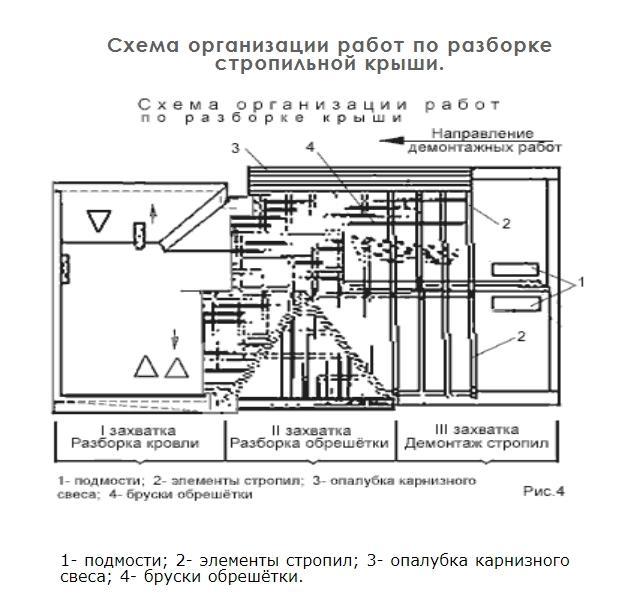 Схема организации работ по разборке стропильной крыши.