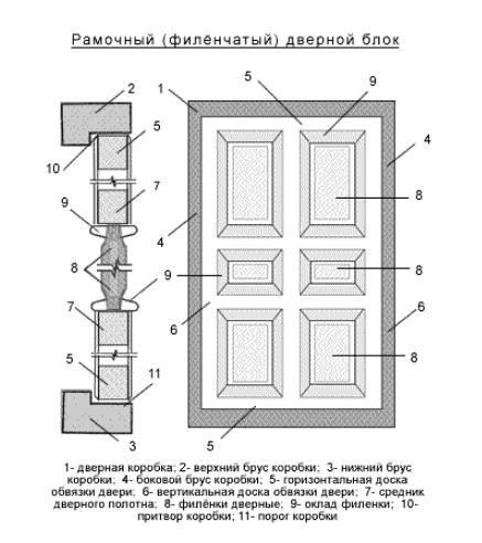 Рамочный филёночный дверной блок