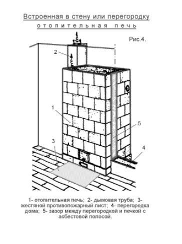Встроенная в стену или перегородку отопительная печь