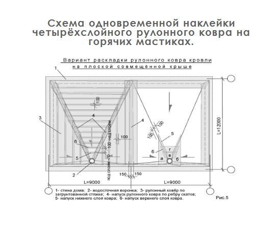 Схема одновременной наклейки четырёхслойного рулонного ковра на горячих мастиках.