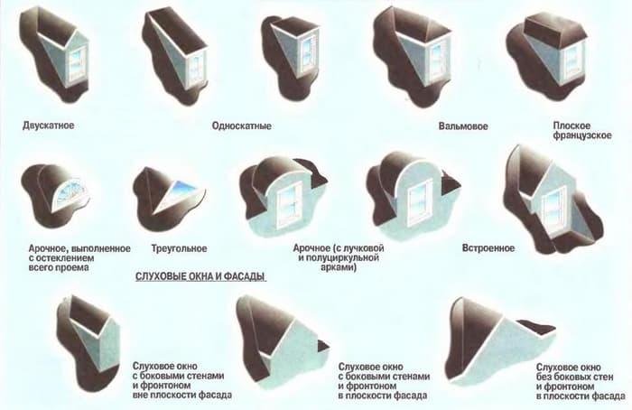Варианты форм слуховых окон